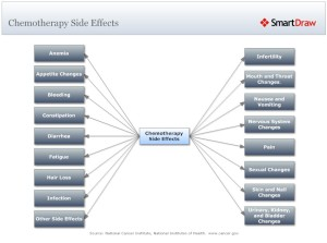 Chemotherapy_Side_Effects_L